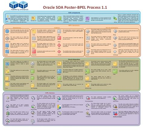Oracle Soa Bpel Resume by Eaiesb Oracle Fusion Soa Poster Bpel 1 1