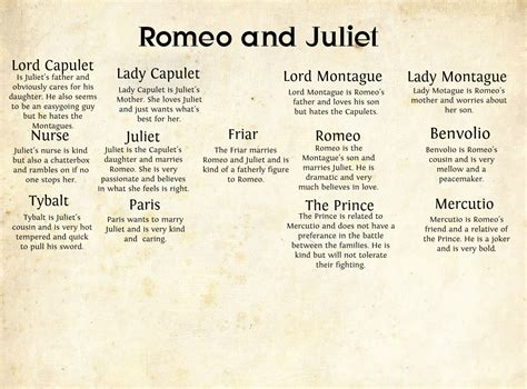 Romeo And Juliet Character Quotes Quotesgram