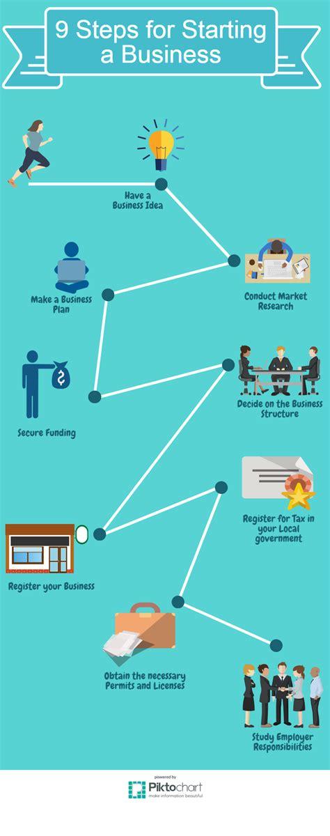 Steps To Start A Business Durdgereport492webfc2com