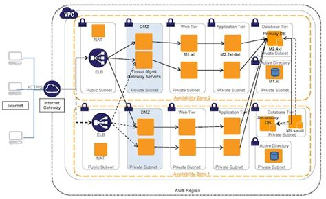 microsoft sharepoint server  aws reference architecture