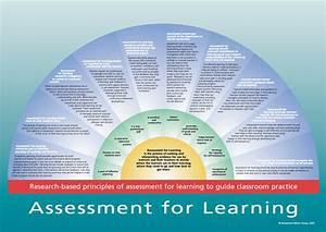 Assessment For Learning  U2013 Feedback  U2013 Geoffhollygeorgina