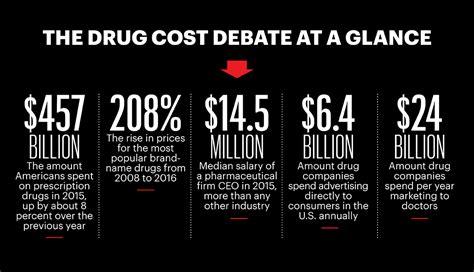 prescription drugs cost