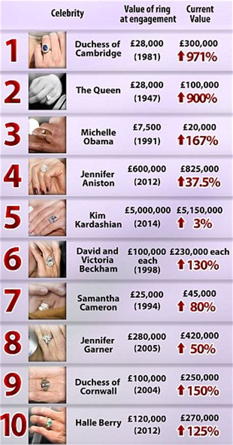 price has amassed a 163 1 million fortune in engagement rings daily mail online