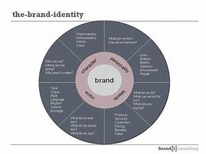 Online Resume Building Identity Wheel Branding Identity And Reputation Models