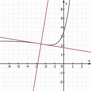 Tangente Berechnen : normale tangente und normale im wendepunkt berechnen mathelounge ~ Themetempest.com Abrechnung