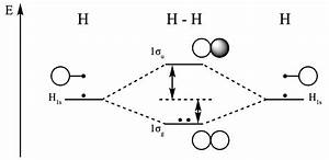 Bonding And Antibonding Molecular Orbitals