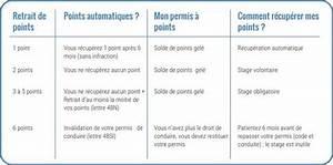 Savoir Point Permis :  ~ Medecine-chirurgie-esthetiques.com Avis de Voitures