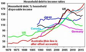 Oliver's Insights - Australian's love affair with debt ...