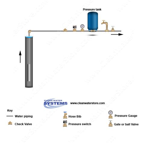 similiar for water tank pressure switch diagram keywords diagram well pressure switch wiring further water well pressure tank