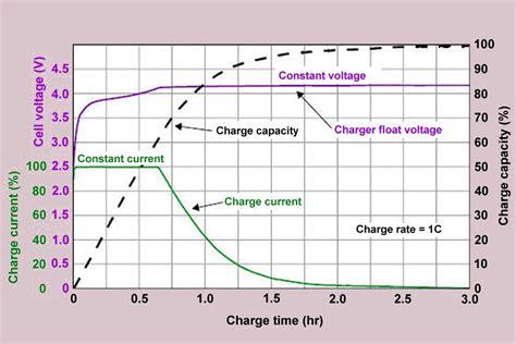 carga  descarga de baterias de litio li ion baterias