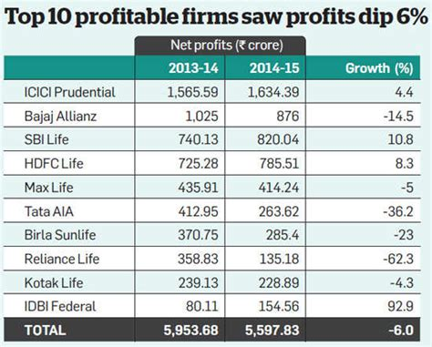 The business of insurance involves the insurance the insurance business as you must have drawn from above is a risky one and so insurance companies that are profitable are also associated with. Low Ulip charges pull down private life insurance companies' profits - The Economic Times