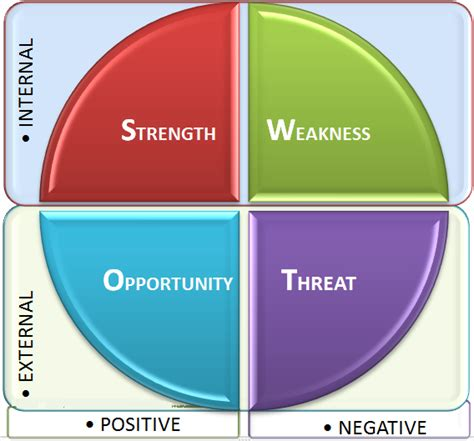 difference  swot  pestel analysis swot