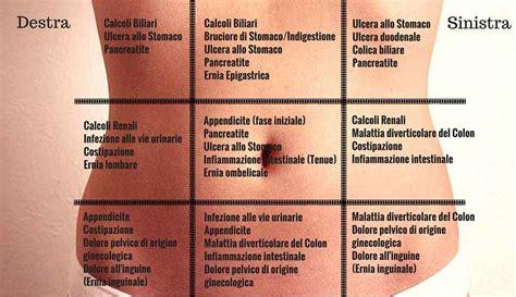 Organi Interni Lato Sinistro by Mal Di Pancia Ogni Zona 232 Collegata Ad Un Disturbo