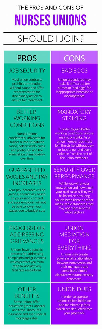 Pros Nurses Cons Union Nursing Unions Mandatory