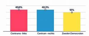 Misleidende Grafiek Van De Vrt Over De Zweedse Verkiezingen