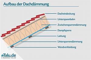 Zwischensparrendämmung Ohne Unterspannbahn : untersparrend mmung einbauen aufbau anleitung ~ Lizthompson.info Haus und Dekorationen
