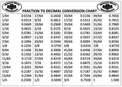 Fraction Decimal Calculator  Csgnetwork, This Calculator Is Designed To Return The Approximate