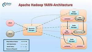 Hadoop Ecosystem And Their Components
