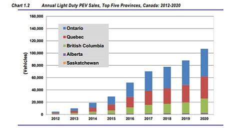 Plug-in Electric Vehicle Sales Geographic Forecasts