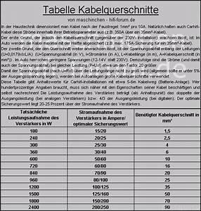 Kabeldurchmesser Berechnen : kabel absicherungstabellen richtig elektronik hifi forum ~ Themetempest.com Abrechnung