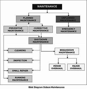 Maintenance  Klasifikasi Pekerjaan Maintenance