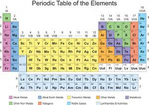 As Periodic Table of Elements