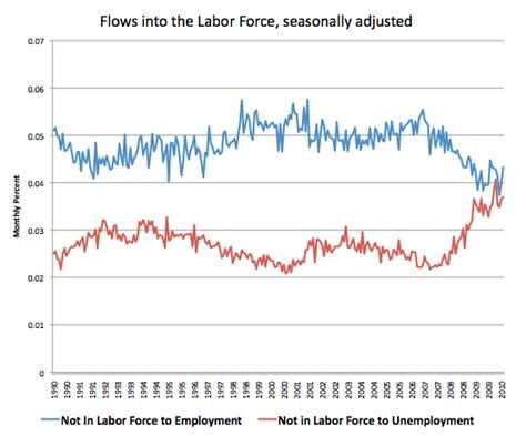 Unemployment in the Labor Force
