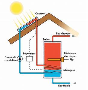 Chauffe Eau Solaire Individuel : eau chaude sanitaire solaire syst me eau chaude ~ Melissatoandfro.com Idées de Décoration