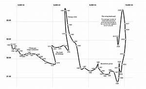 Gefahrene Kilometer Berechnen : steigende benzinpreise beeinflussen die fahrleistung ~ Themetempest.com Abrechnung