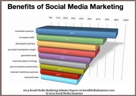 40 Social Media Marketing Benefit Related Tips [research