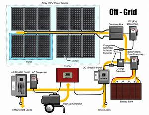 Off Grid Solar Systems Design The Beginner U0026 39 S Guide In 2018