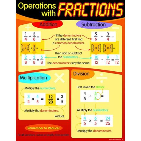 Definition De Vanité En by Chart Operations With Fractions Cordell