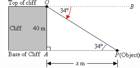 What Is The Formula For Angle Of Elevation? Quora