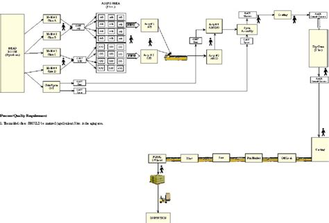 process flow chart   automotive foundry manufacturing