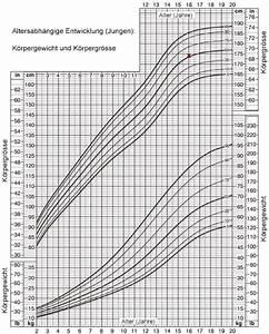 Körpergewicht Berechnen : l ngenwachstum zu gross zu klein noch wachstum m glich seite 4 cyberdoktor ~ Themetempest.com Abrechnung