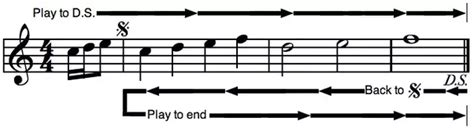 Also repeat signs allow for multiple repetitions. What is the difference between repeat sign and dal segno ...