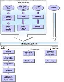 Food Production Process Flow Chart