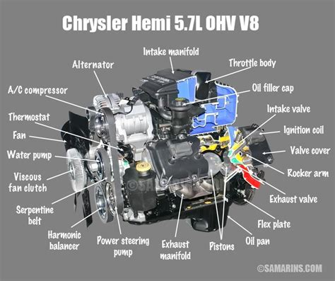 Dodge 5 9 Ohv Engine Diagram by Dodge 5 7 Hemi Engine Diagram Diagram Schematics