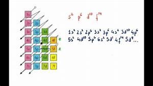 Konfigurazio Elektronikoa Eta Moeller-en Diagrama