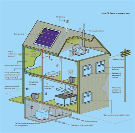 green home design plans self sustainable housing top ideas 878