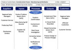 P Diagram Template Excel Sipoc Templates And Downloads Sipoc Diagrams