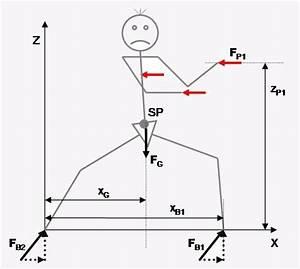 Statik Kräfte Berechnen : theorie und praxis statik pushhands wctag world chen xiaowang taijiquan association germany ~ Themetempest.com Abrechnung