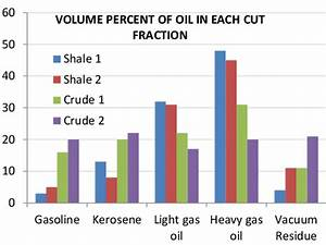 Bar Graph For Volume Per Cent In Various Cut Fractions For