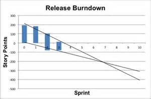 Graph Templates For Excel How Do I A Burn Chart In Excel Stack Overflow