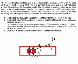 Solved  The Mechanism Shown In The Figure Is A Pendulum  H