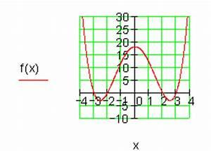 Nullstellen Berechnen Ganzrationale Funktionen : ergebnisse training ganzrationale funktionen iv ~ Themetempest.com Abrechnung