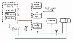 The Block Diagram Of A Vehicle Control System Augmented