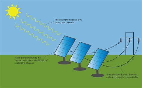 solar panels diagram solar energy diagrams diagram site