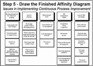 Evotechdesign  Affinity Diagram