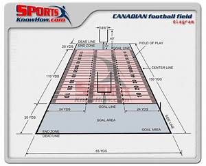 Canadian  Cfl  Football Field Dimension Diagrams  History